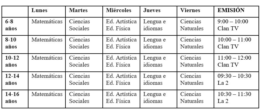 tabla de la programación